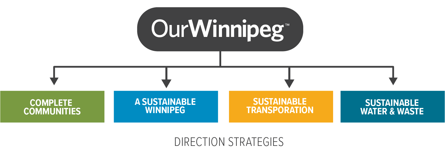 OurWinnipeg, Complete Communities, Sustainable Winnipeg, Sustainable Transportantion, Sustainable Water & Waste. Direction Strategies